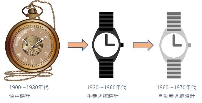ビンテージ時計の種類