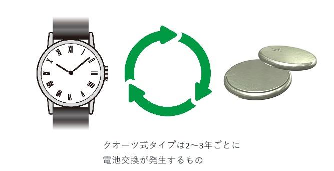 電池交換のサイクル