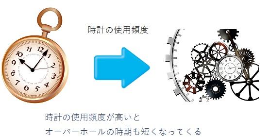 時計の使用頻度